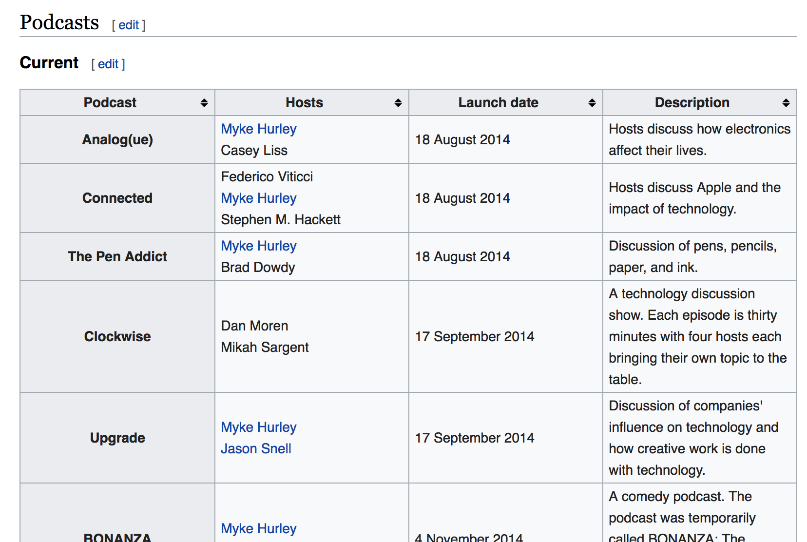 One of the target Wikipedia tables of current Relay FM shows