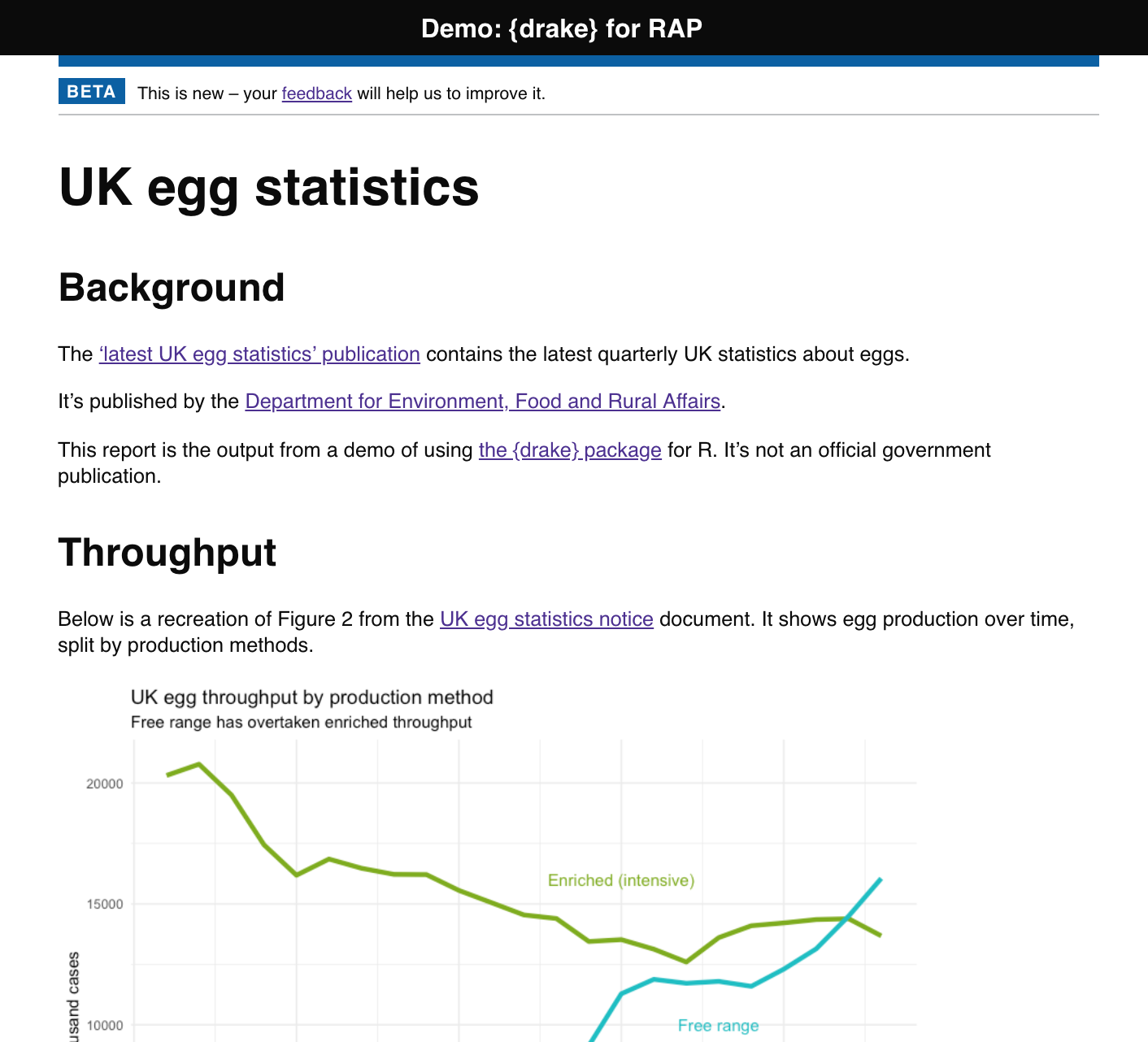 A screenshot of the top section of the demo report, with the title 'UK egg statistics' and sections for 'background' and 'throughput'. The top of a chart tracking egg production is visible.