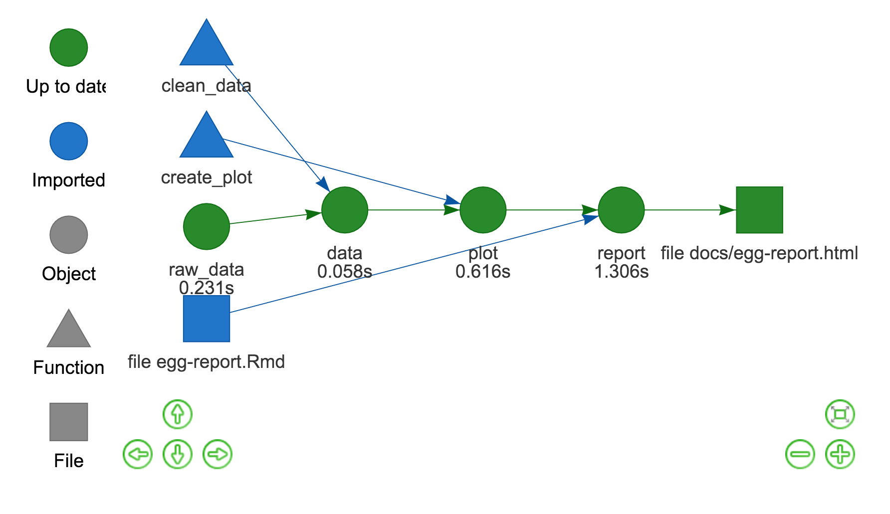 A screenshot of the interactive dependency graph showing the relationship between objects, files and functions in the analysis.