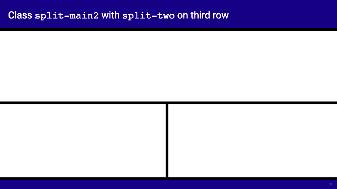 A slide split into four sections, with a title row, footer row and two main-body rows, the lower of which is split in two vertically.